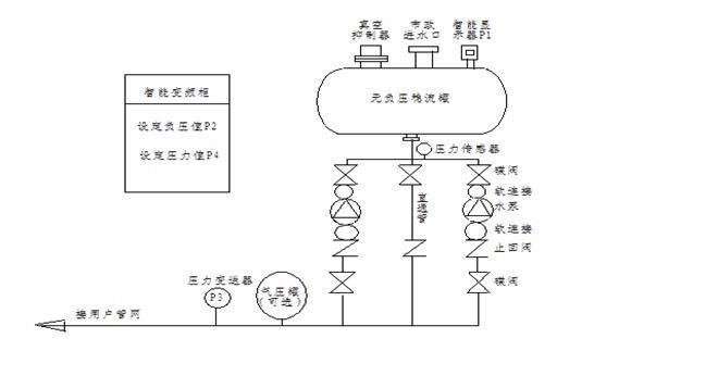 自来水的进水压力p1通过远传压力表转换为电压信号输入到智能变频控制